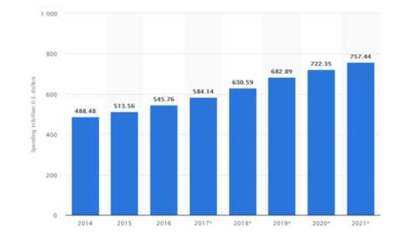 spending in billions chart from statista- types of advertising blog